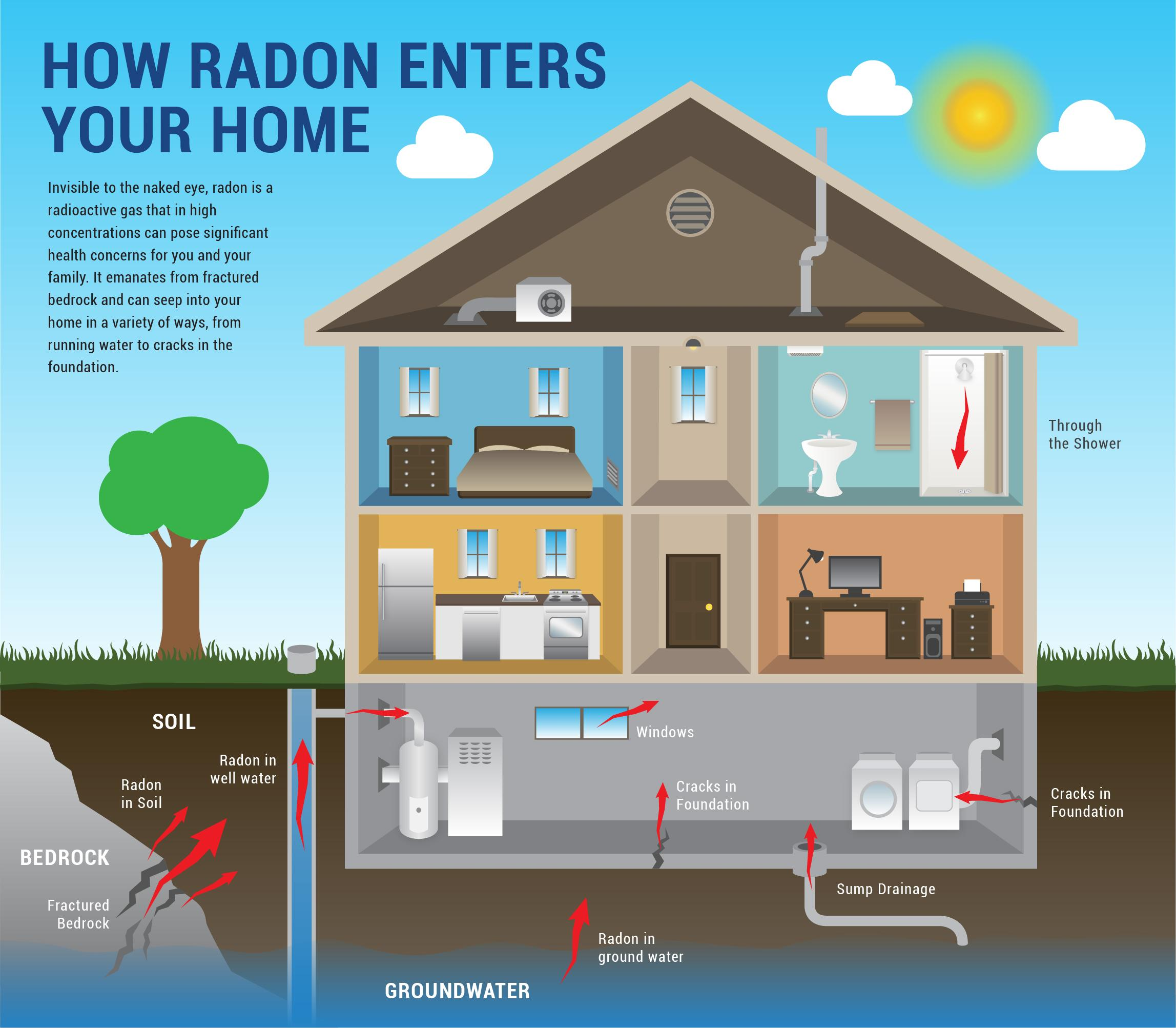 How Radon Enters Home Knox Home Inspections